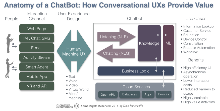 anatomy_of_a_chatbot